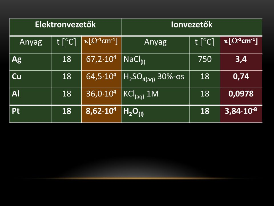 Elektronvezetők Ionvezetők 3,4 0,74 0,0978 8,62104 3,8410-8