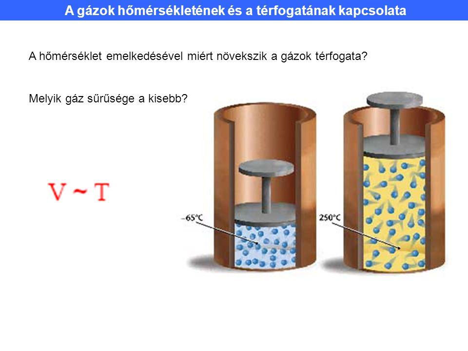 A gázok hőmérsékletének és a térfogatának kapcsolata