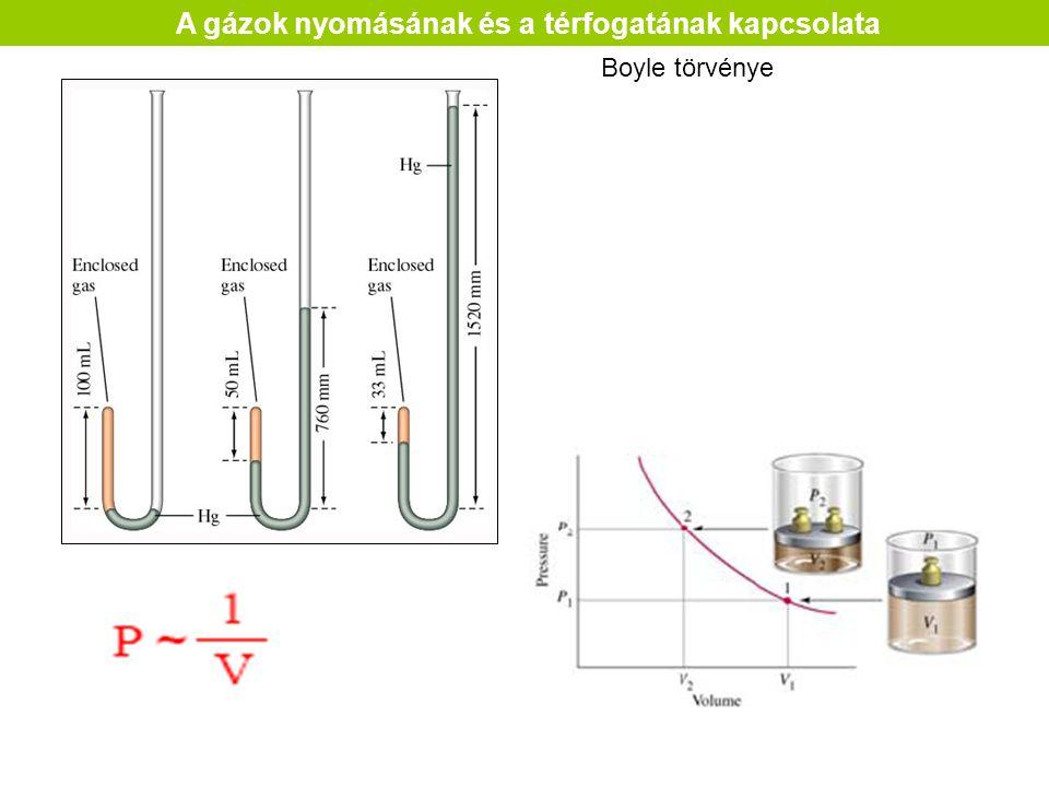 A gázok nyomásának és a térfogatának kapcsolata