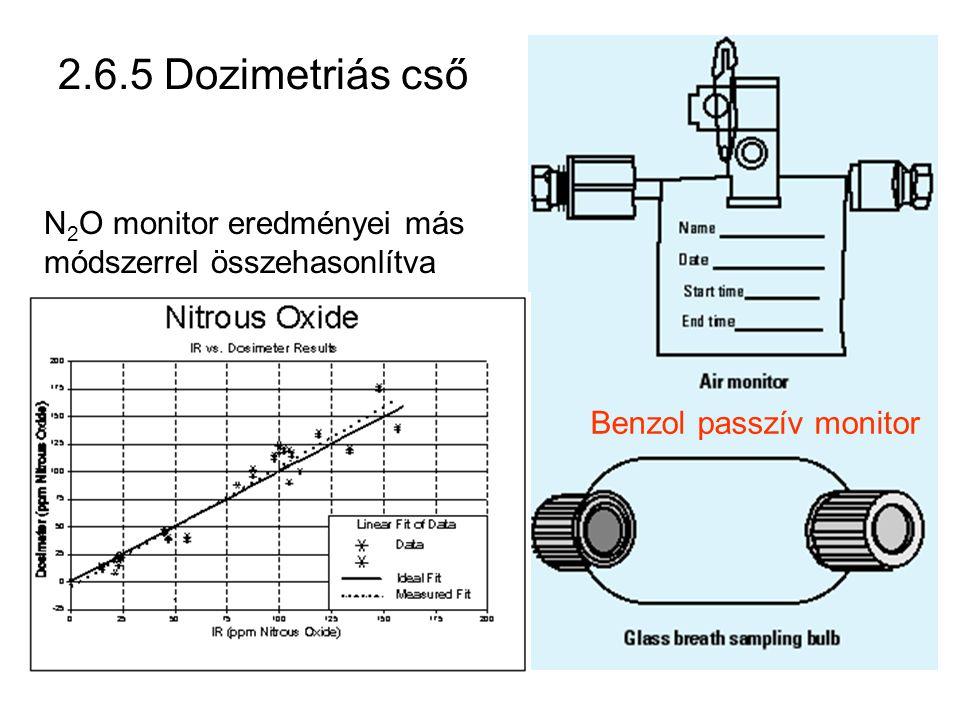 2.6.5 Dozimetriás cső N2O monitor eredményei más módszerrel összehasonlítva Benzol passzív monitor