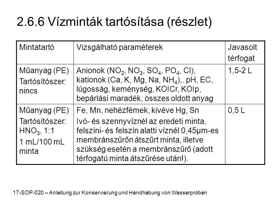 2.6.6 Vízminták tartósítása (részlet)