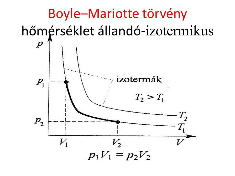 Boyle–Mariotte törvény hőmérséklet állandó-izotermikus
