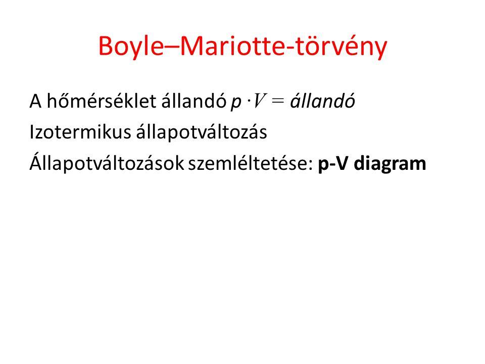 Boyle–Mariotte-törvény