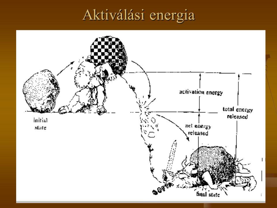 Aktiválási energia