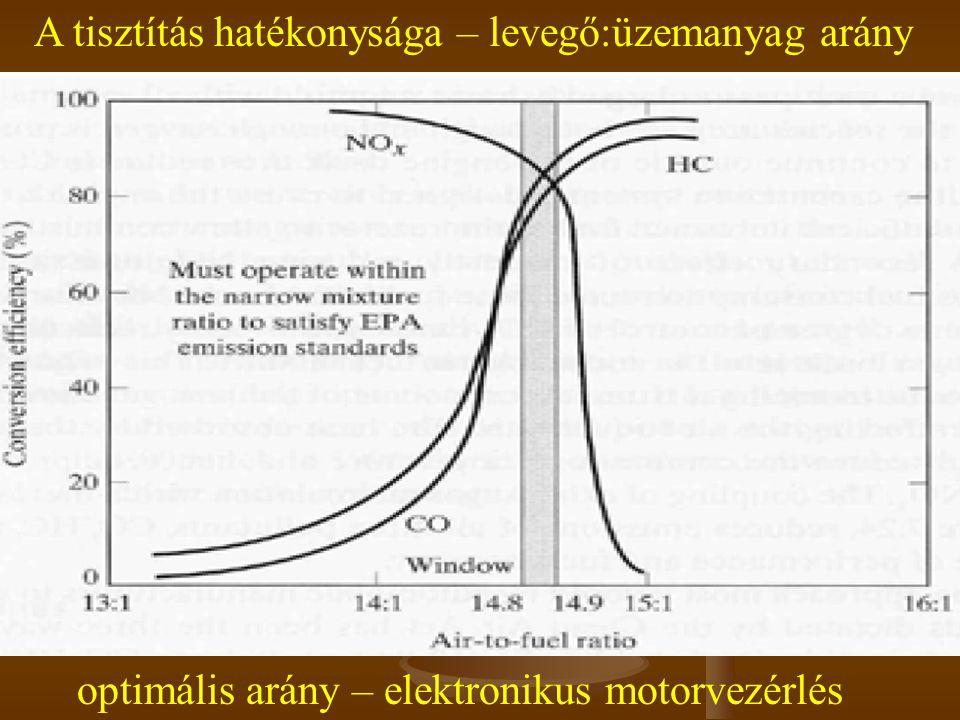 A tisztítás hatékonysága – levegő:üzemanyag arány