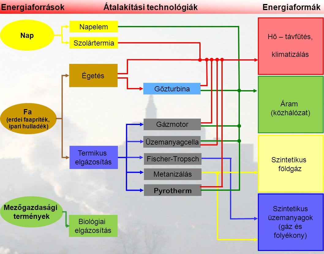 Átalakítási technológiák