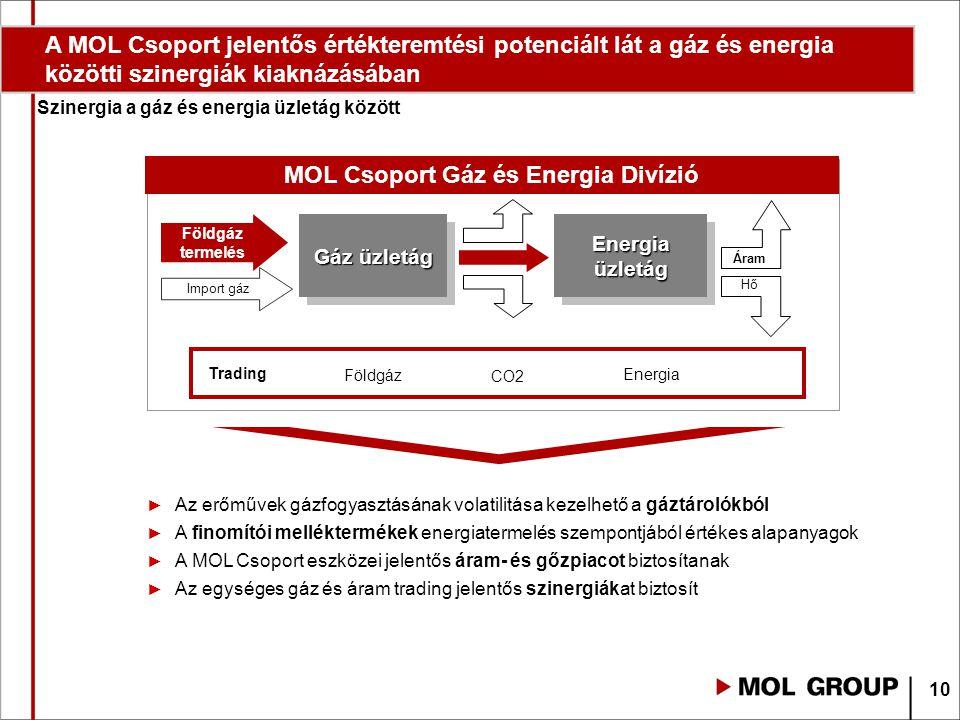 MOL Csoport Gáz és Energia Divízió