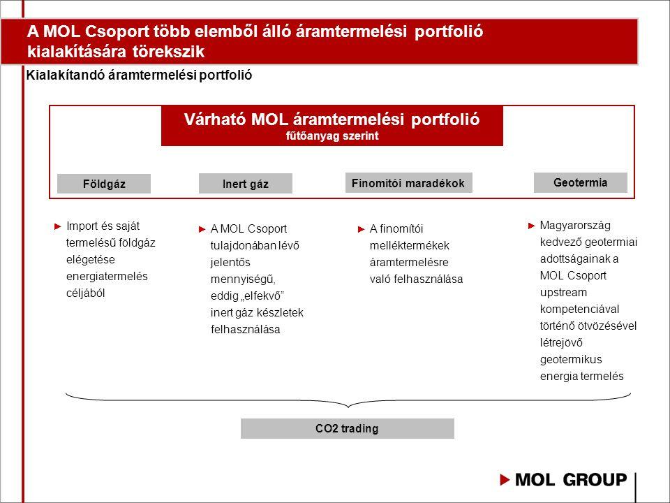 Várható MOL áramtermelési portfolió fűtőanyag szerint