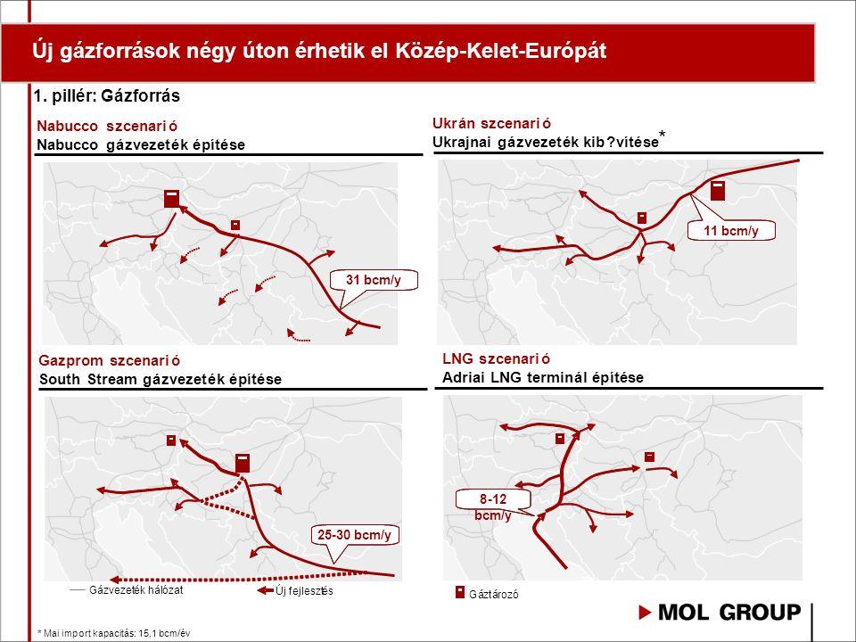 Új gázforrások négy úton érhetik el Közép-Kelet-Európát