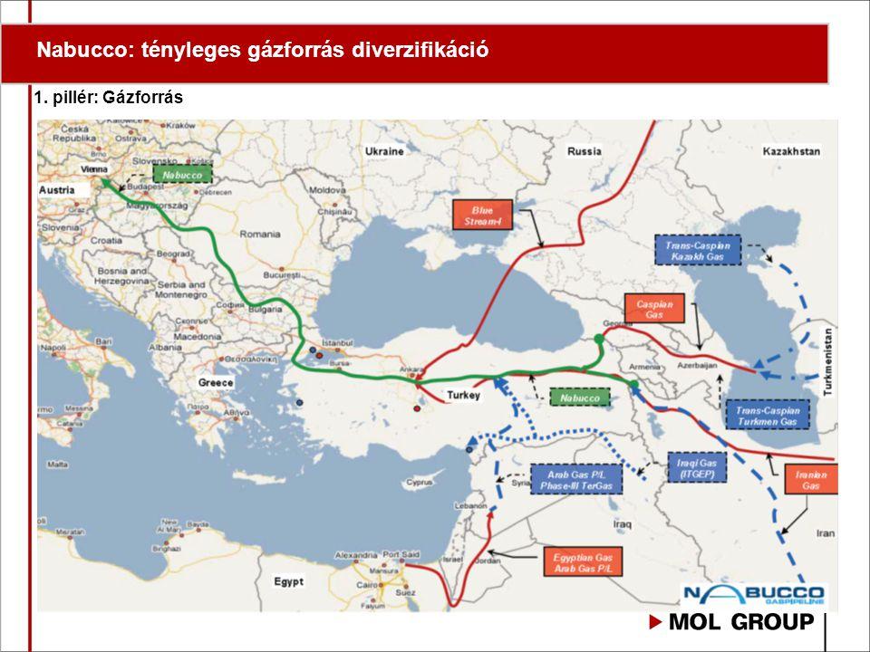 Nabucco: tényleges gázforrás diverzifikáció