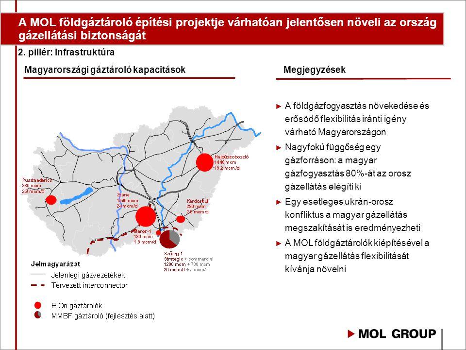 A MOL földgáztároló építési projektje várhatóan jelentősen növeli az ország gázellátási biztonságát