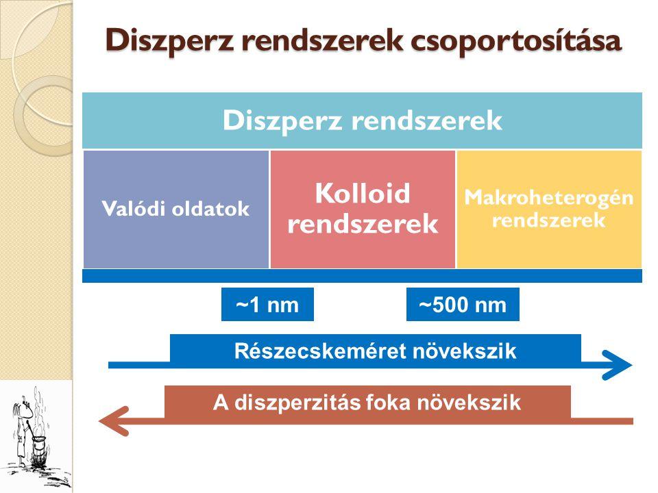 Diszperz rendszerek csoportosítása