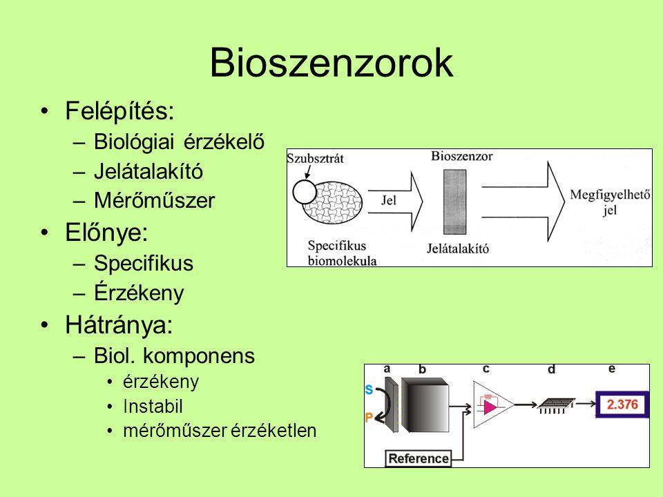 Bioszenzorok Felépítés: Előnye: Hátránya: Biológiai érzékelő