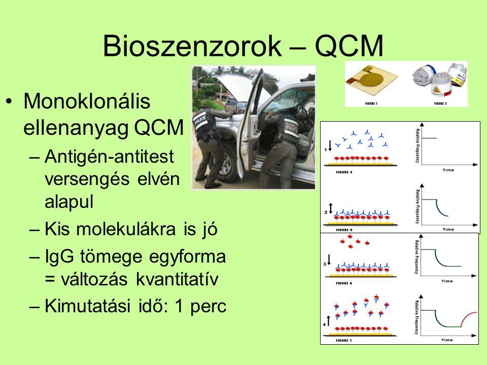 Bioszenzorok – QCM Monoklonális ellenanyag QCM