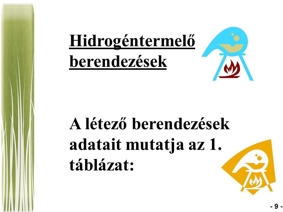 Hidrogéntermelő berendezések