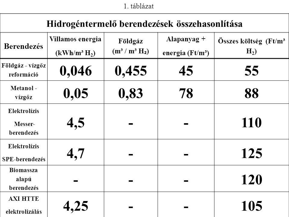 1. táblázat Hidrogéntermelő berendezések összehasonlítása. Berendezés. Villamos energia. (kWh/m³ H2)