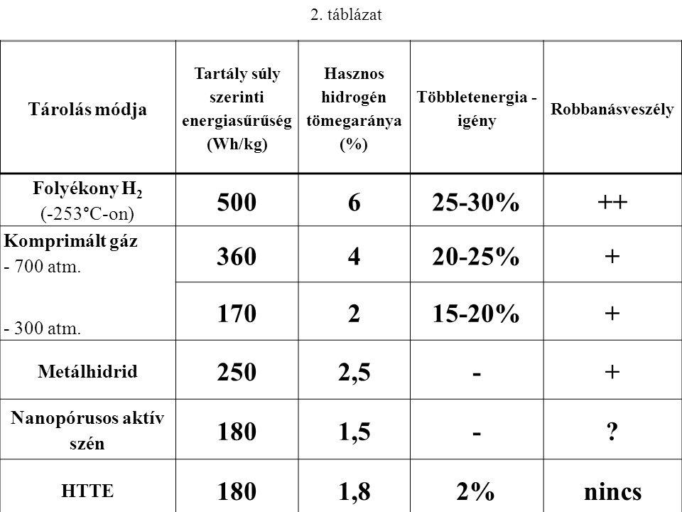 2. táblázat Tárolás módja. Tartály súly szerinti energiasűrűség (Wh/kg) Hasznos hidrogén tömegaránya (%)