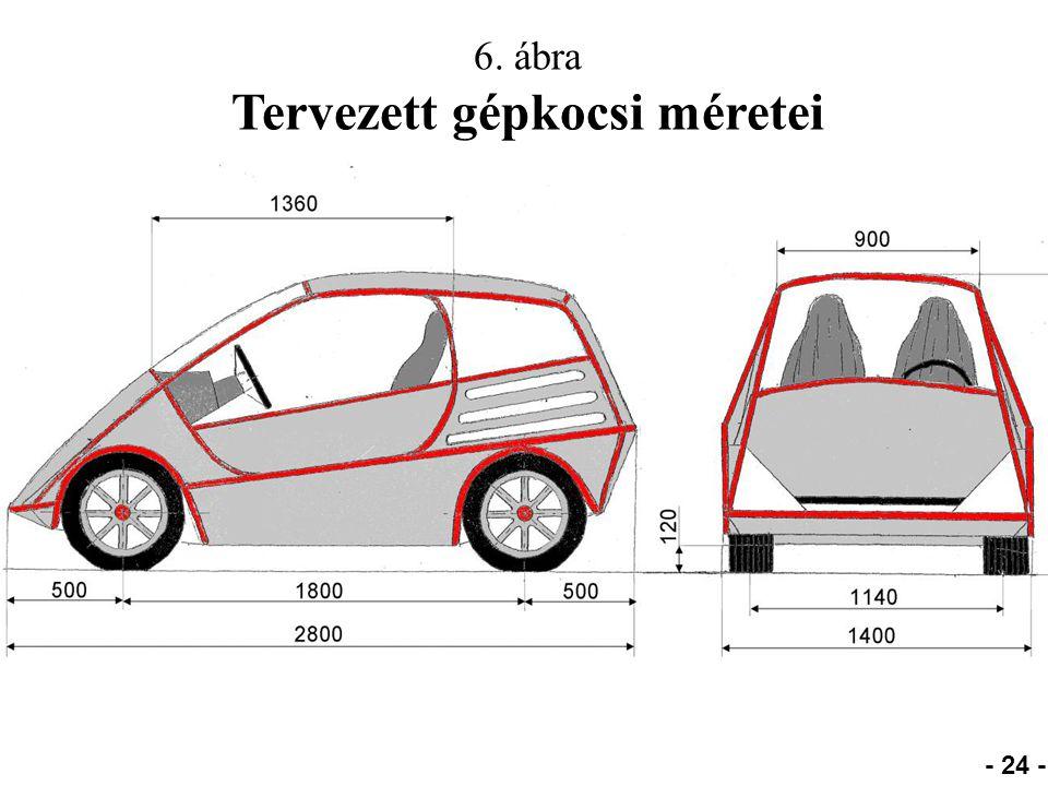 Tervezett gépkocsi méretei