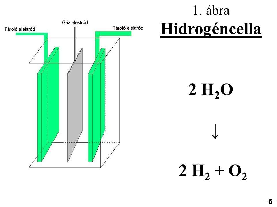 1. ábra Hidrogéncella 2 H2O ↓ 2 H2 + O2 - 5 -