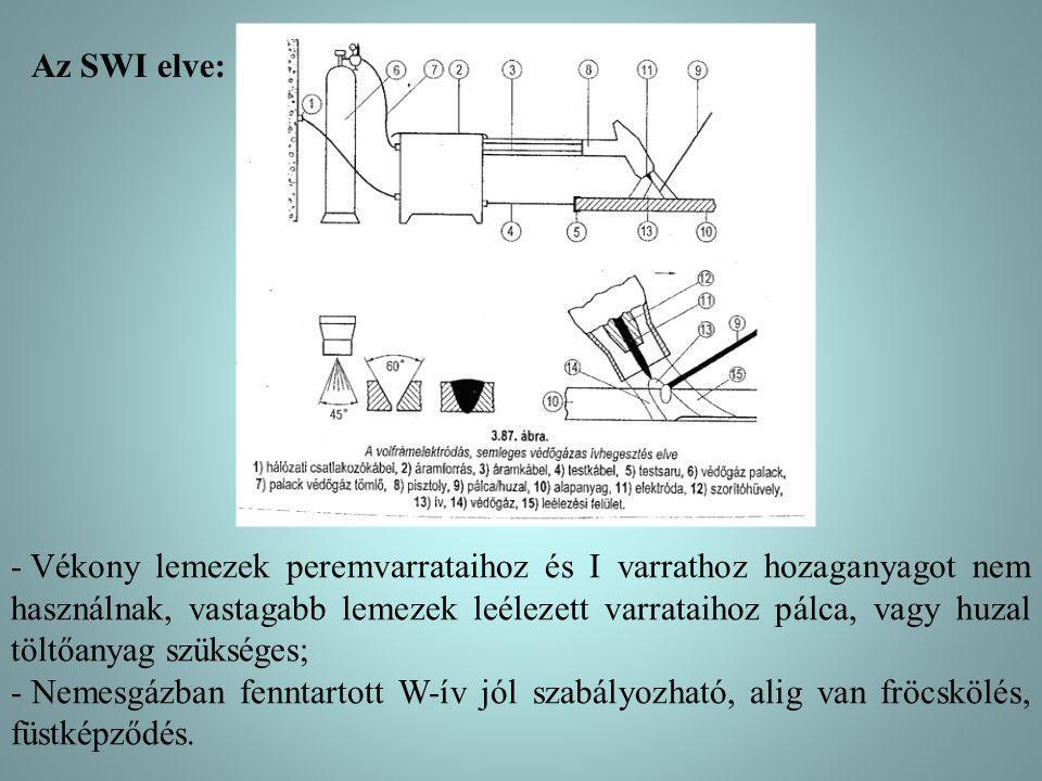 Az SWI elve: