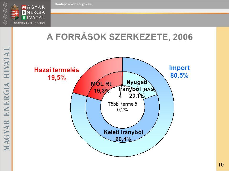 Nyugati irányból (HAG) 20,1%