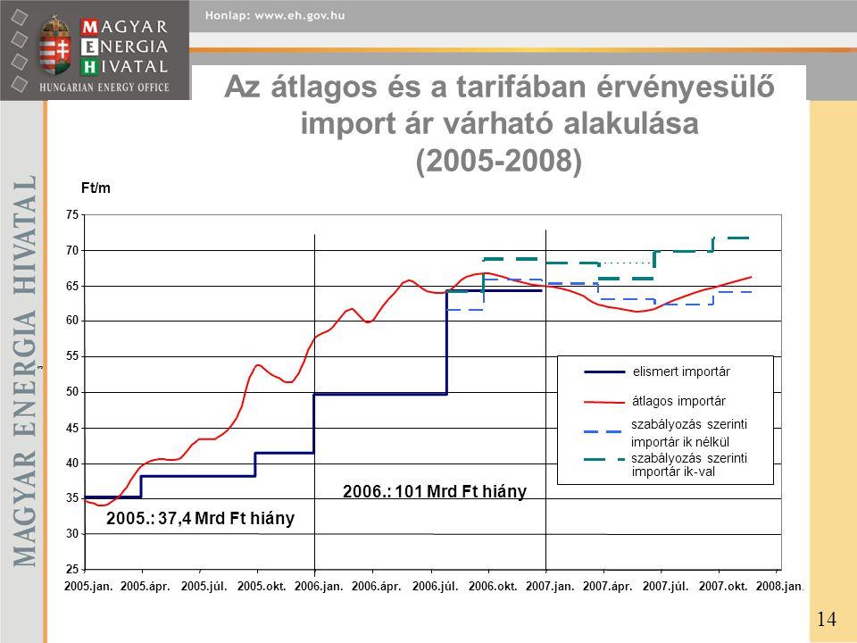 Az átlagos és a tarifában érvényesülő import ár várható alakulása (2005-2008)