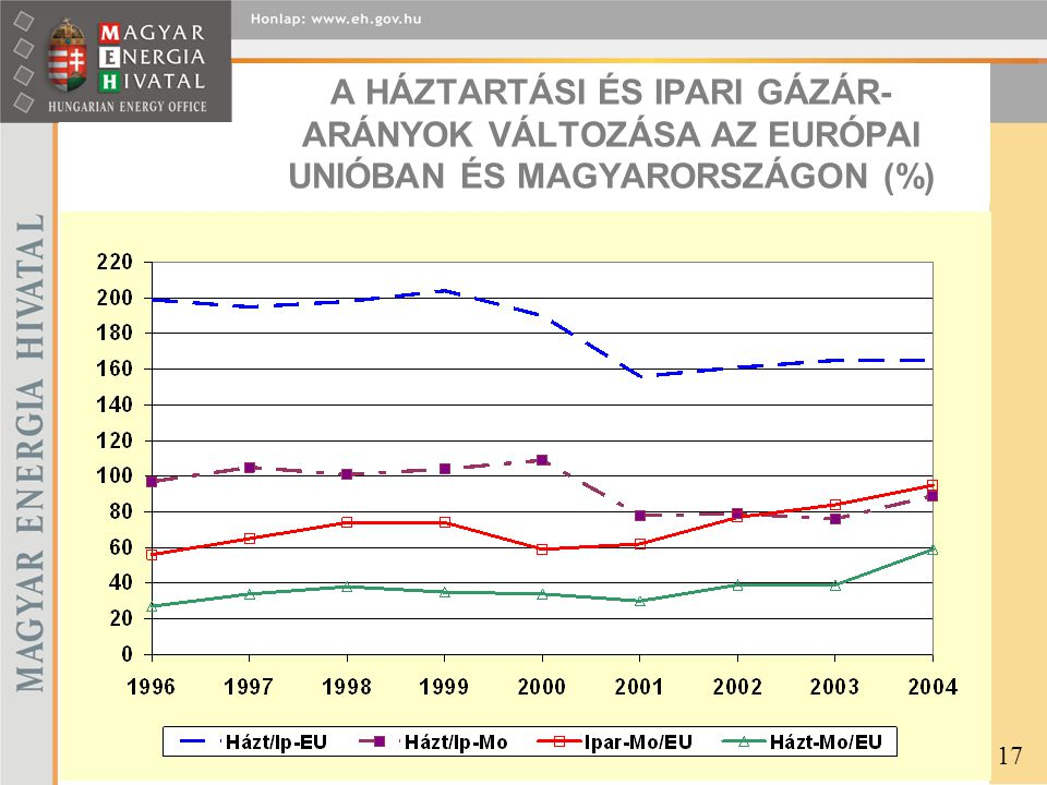 A HÁZTARTÁSI ÉS IPARI GÁZÁR-ARÁNYOK VÁLTOZÁSA AZ EURÓPAI UNIÓBAN ÉS MAGYARORSZÁGON (%)
