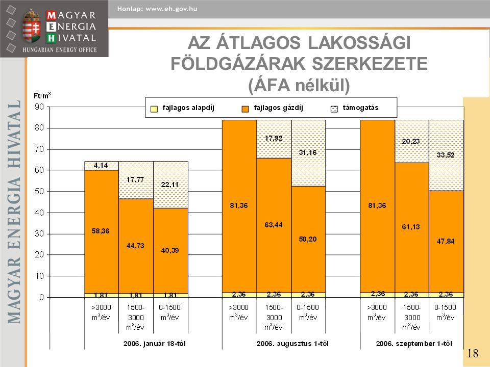 AZ ÁTLAGOS LAKOSSÁGI FÖLDGÁZÁRAK SZERKEZETE (ÁFA nélkül)