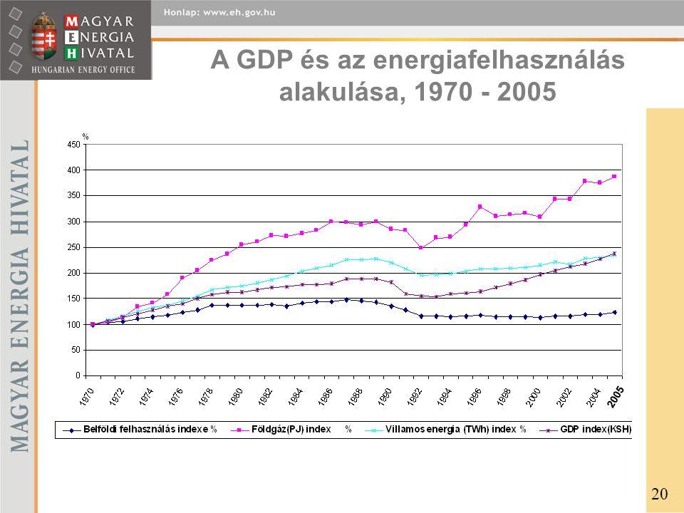 A GDP és az energiafelhasználás alakulása, 1970 - 2005