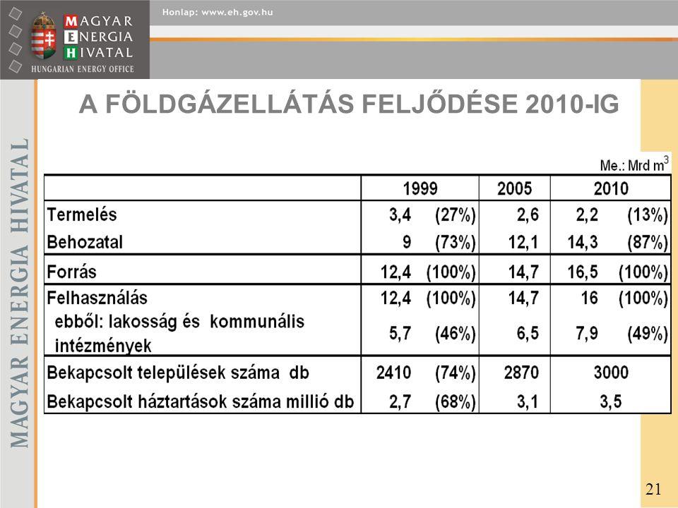 A FÖLDGÁZELLÁTÁS FELJŐDÉSE 2010-IG
