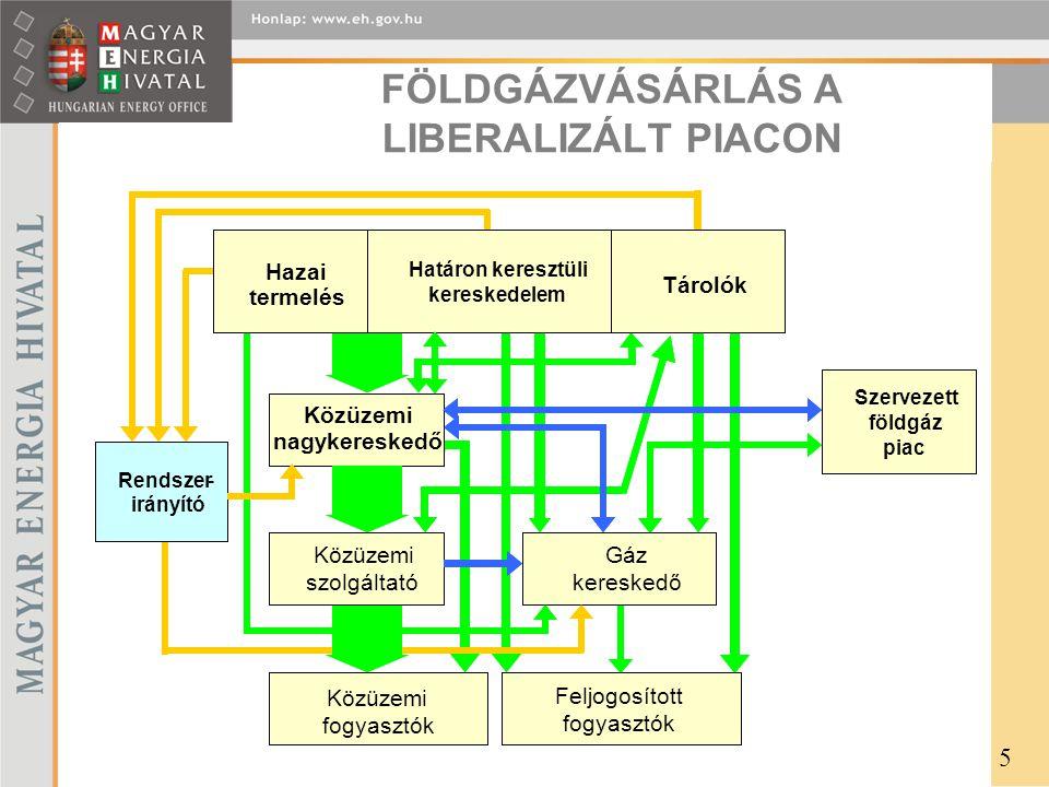 FÖLDGÁZVÁSÁRLÁS A LIBERALIZÁLT PIACON