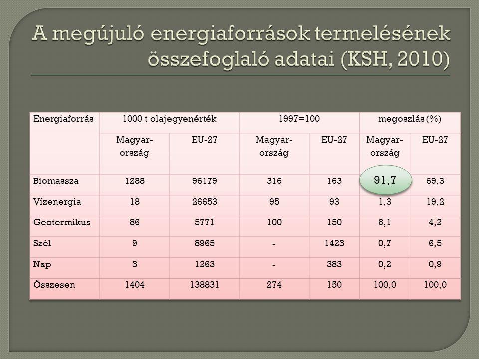 A megújuló energiaforrások termelésének összefoglaló adatai (KSH, 2010)