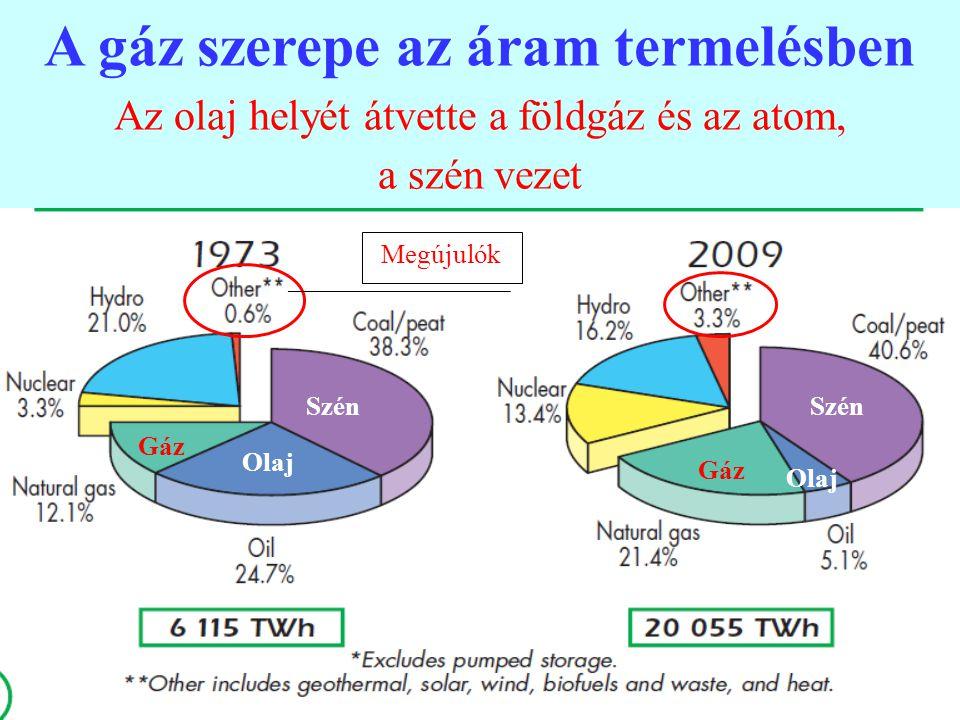 A gáz szerepe az áram termelésben Az olaj helyét átvette a földgáz és az atom,