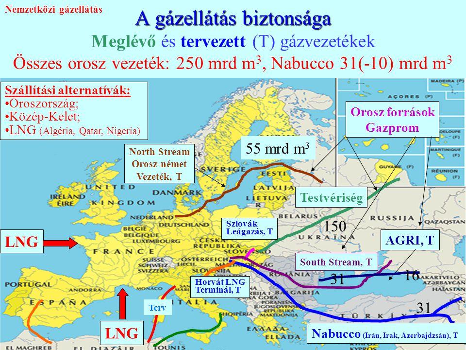 Nemzetközi gázellátás