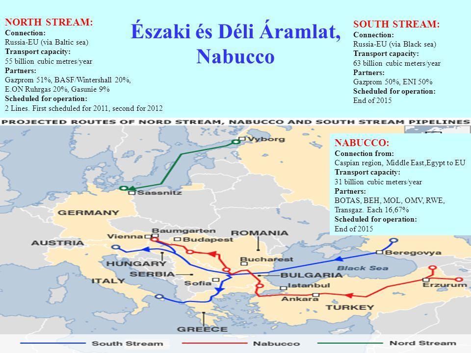 Északi és Déli Áramlat, Nabucco