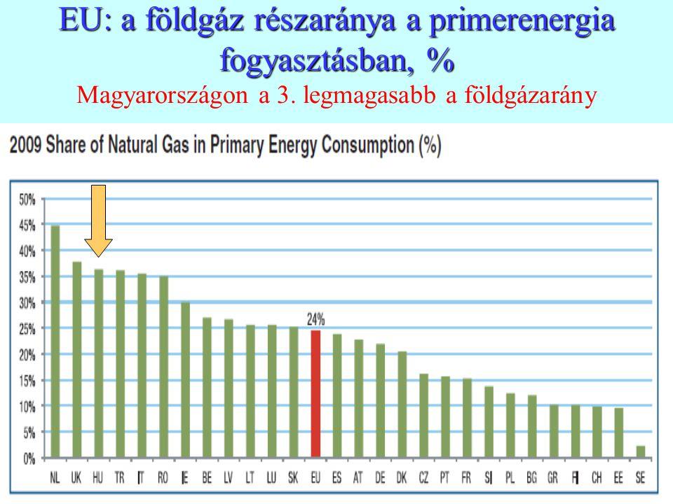EU: a földgáz részaránya a primerenergia fogyasztásban, % Magyarországon a 3.