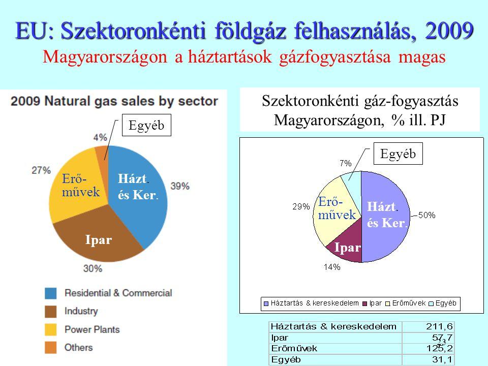 EU: Szektoronkénti földgáz felhasználás, 2009 Magyarországon a háztartások gázfogyasztása magas