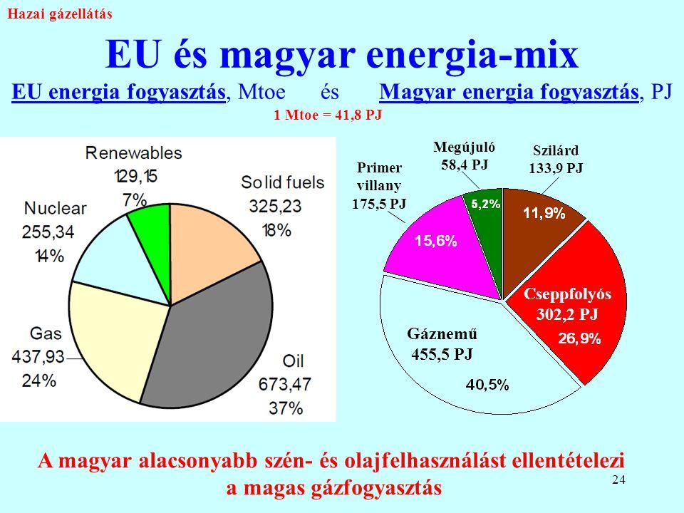 A magyar alacsonyabb szén- és olajfelhasználást ellentételezi