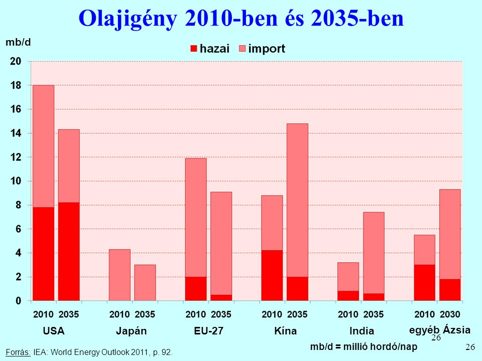 Olajigény 2010-ben és 2035-ben mb/d USA Japán EU-27 Kína India
