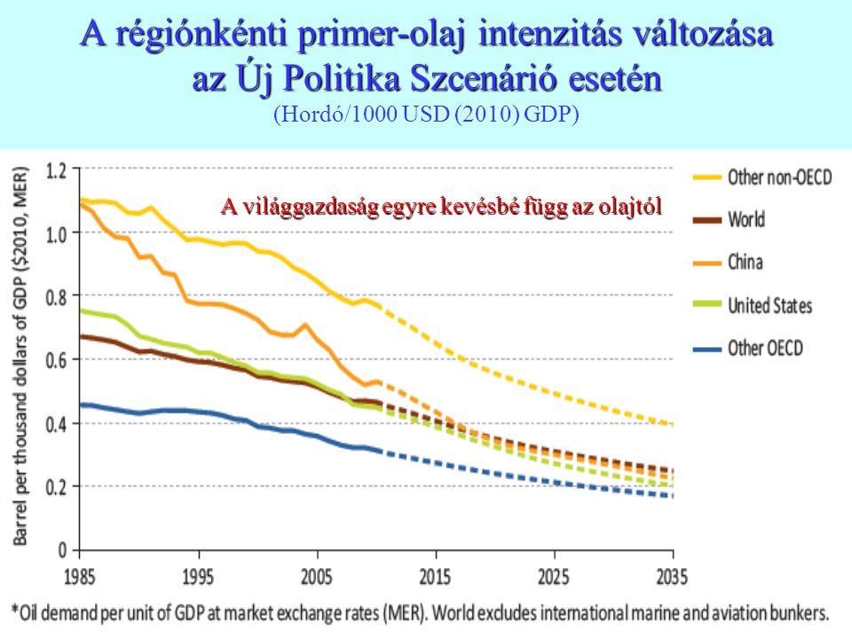A régiónkénti primer-olaj intenzitás változása az Új Politika Szcenárió esetén (Hordó/1000 USD (2010) GDP)