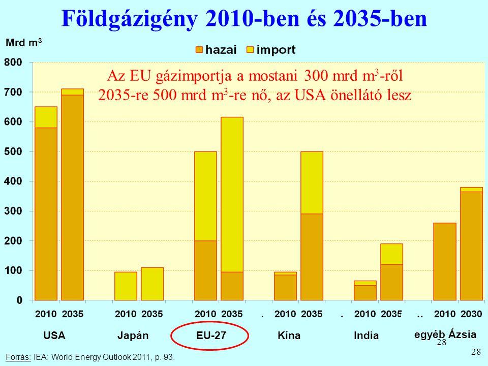 Földgázigény 2010-ben és 2035-ben