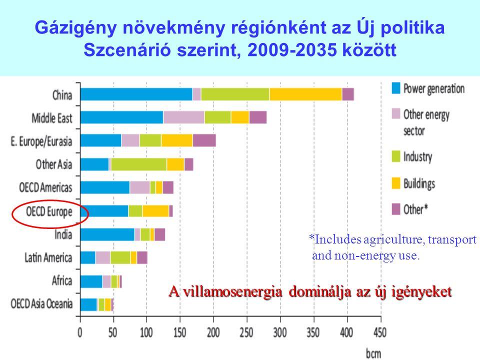 Gázigény növekmény régiónként az Új politika Szcenárió szerint, 2009-2035 között