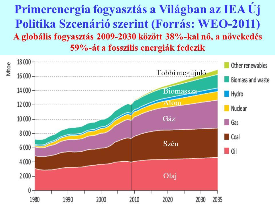 Primerenergia fogyasztás a Világban az IEA Új Politika Szcenárió szerint (Forrás: WEO-2011)