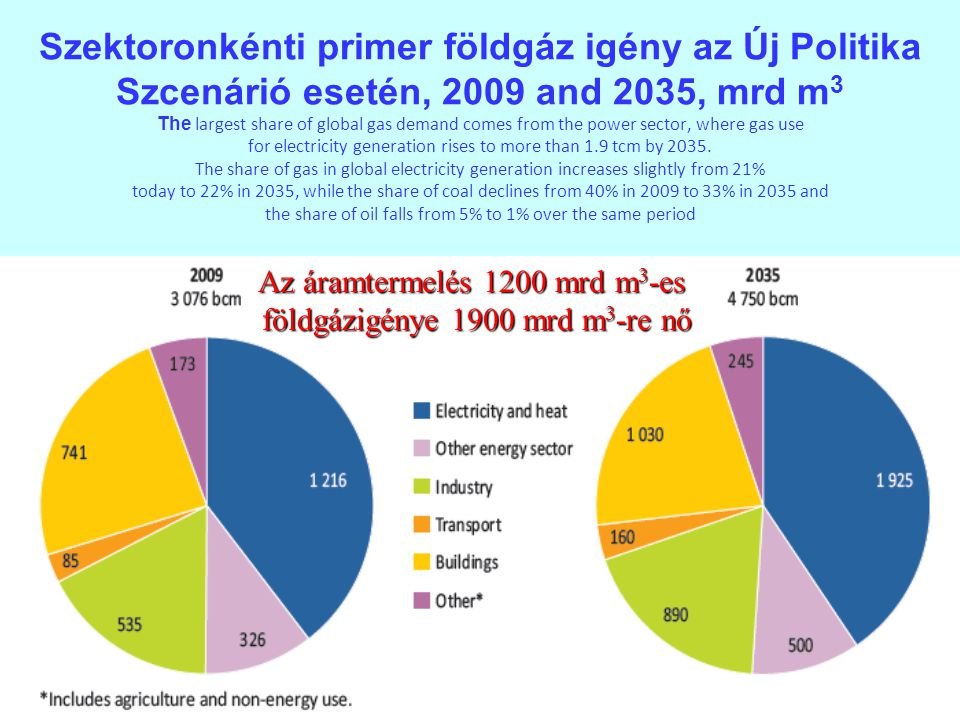 Szektoronkénti primer földgáz igény az Új Politika Szcenárió esetén, 2009 and 2035, mrd m3 The largest share of global gas demand comes from the power sector, where gas use for electricity generation rises to more than 1.9 tcm by 2035. The share of gas in global electricity generation increases slightly from 21% today to 22% in 2035, while the share of coal declines from 40% in 2009 to 33% in 2035 and the share of oil falls from 5% to 1% over the same period