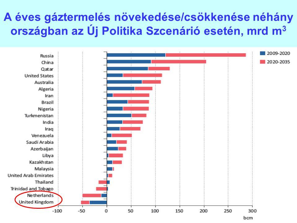 A éves gáztermelés növekedése/csökkenése néhány országban az Új Politika Szcenárió esetén, mrd m3