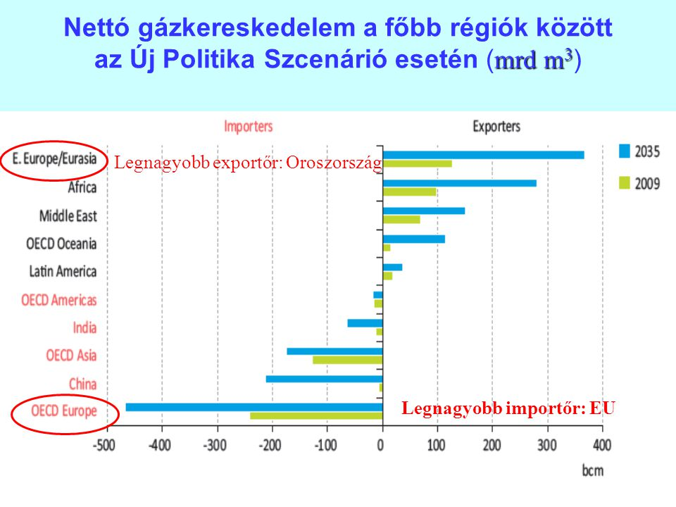 Nettó gázkereskedelem a főbb régiók között az Új Politika Szcenárió esetén (mrd m3)
