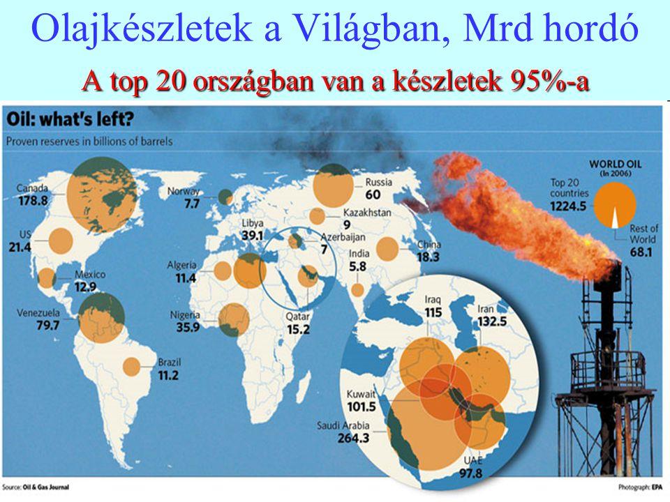 Olajkészletek a Világban, Mrd hordó A top 20 országban van a készletek 95%-a