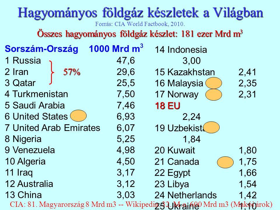 Hagyományos földgáz készletek a Világban Forrás: CIA World Factbook, 2010. Összes hagyományos földgáz készlet: 181 ezer Mrd m3