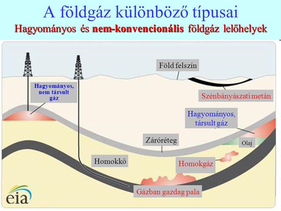 A földgáz különböző típusai Hagyományos és nem-konvencionális földgáz lelőhelyek