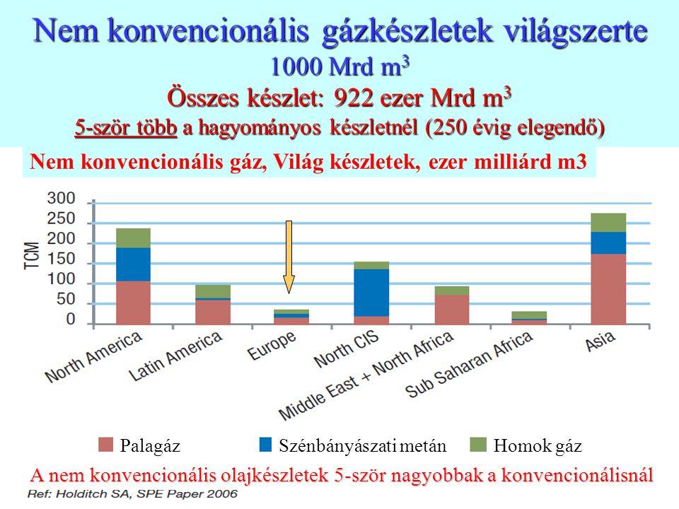 Nem konvencionális gázkészletek világszerte 1000 Mrd m3 Összes készlet: 922 ezer Mrd m3 5-ször több a hagyományos készletnél (250 évig elegendő)